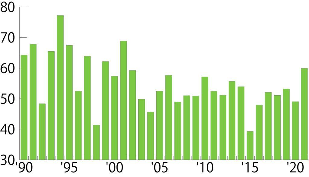 学入学共通テスト数学Ⅱ・B平均点のグラフ