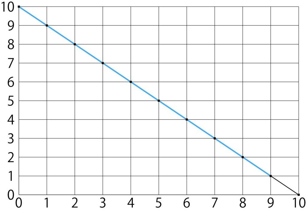 相関係数-1のグラフ