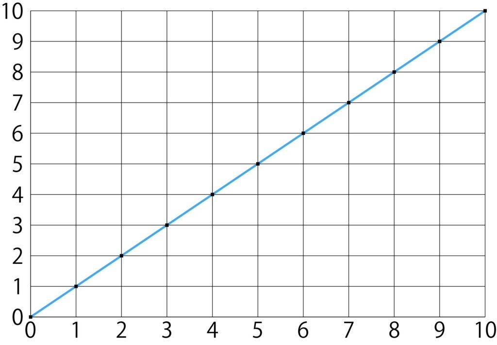 相関係数+1のグラフ