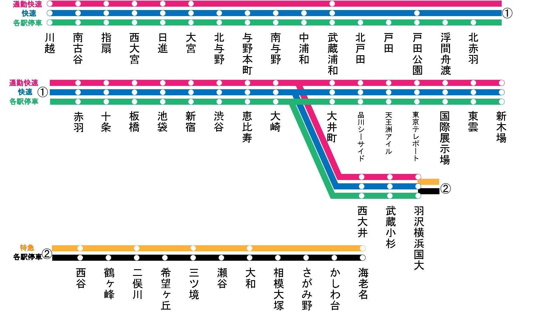 埼京線・川越線・りんかい線・相鉄・JR直通線路線図